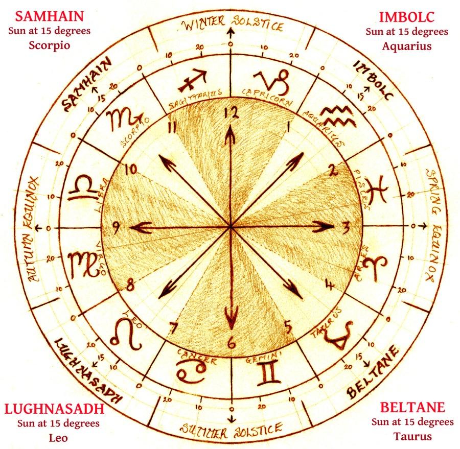 Celtic Year Wheel copy